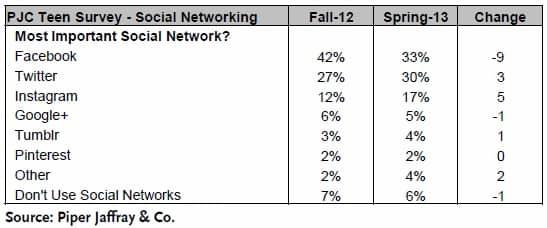 بر طبق این تحقیق فیس بوک دچار 9درصد کاهش مراجعه گشته است