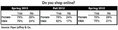 آیا خرید آنلاین انجام میدهد