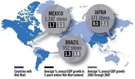 تاثير حضور وال مارت بر اقتصاد کشورها