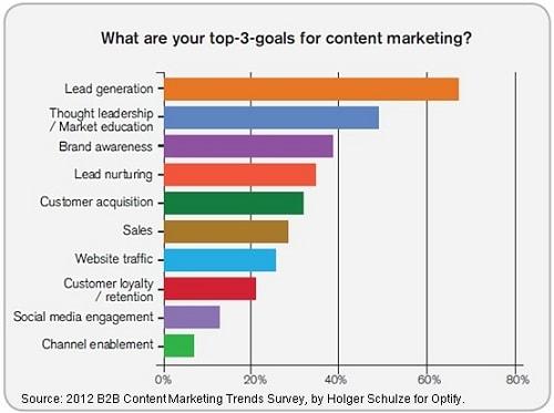 مدیریت محتوا برای سازمان 10 نقش و وظایف مدیر بازاریابی محتوا Content Marketing در 10 سال آینده