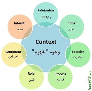Model Context-Marketing مدل بازایابی مفهومی
