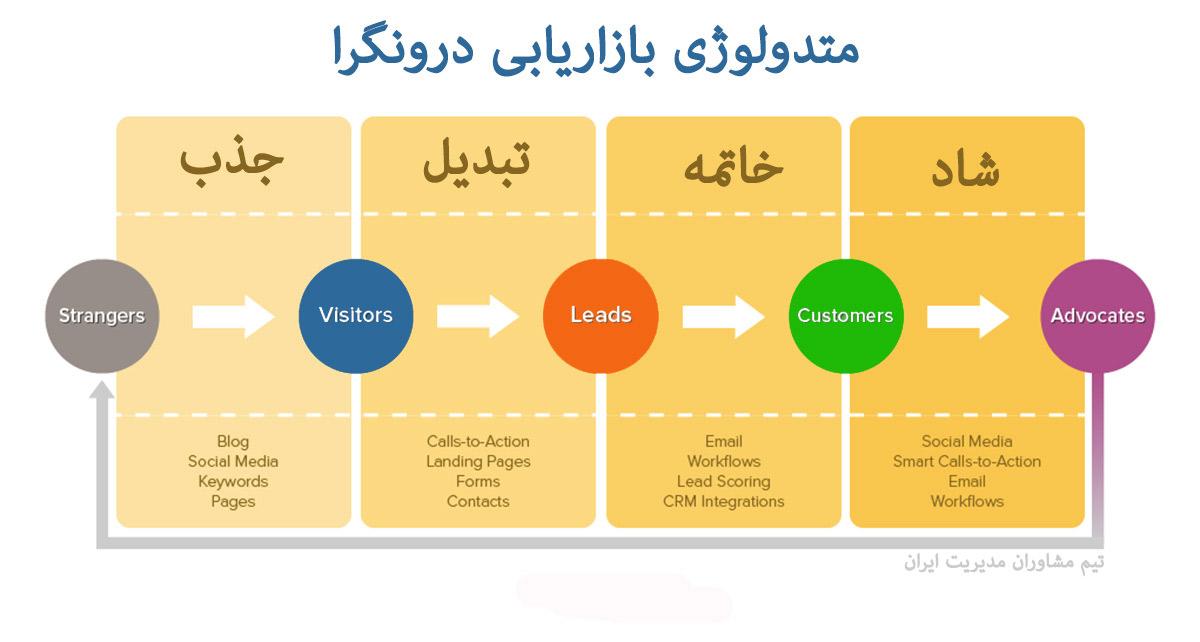 بازاریابی درونگرا : 4 گام برای پیادهسازی بازاریابی درونگرا Inbound Marketing