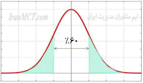 Normal-distribution-iranmct توزیع نرمال مدیریت فروش