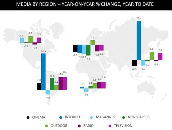 استفاده از رسانه تبلیغاتی در مناطق جغرافیایی جهان