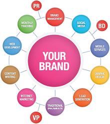 عناصر برندسازی Branding