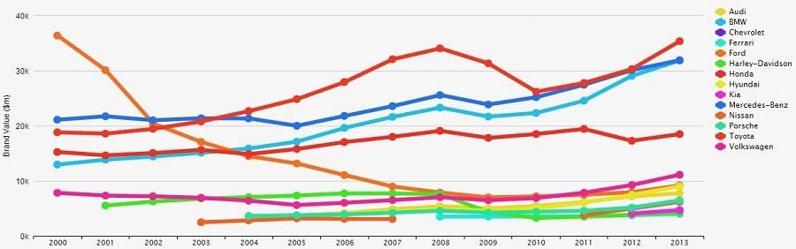 برند پورش Porsche سال 2013 ارزش برند این شرکت با رشد 26 درصدی