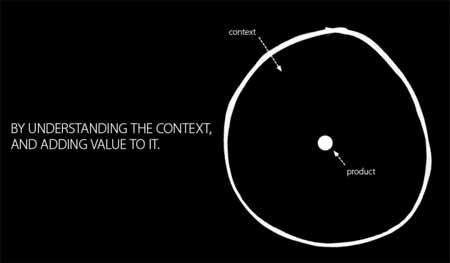 context-marketing  بازاریابی مفهومی
