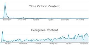 evergreen-content-marketing بازاریابی محتوا همیشهسبز