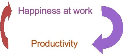 بهبود بهرهوری از طریق بهبود روحیه -شادی خوشحالی کارکنان
