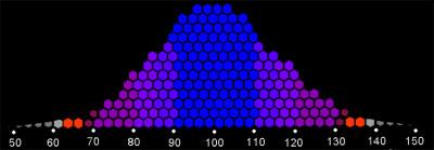نمودار توزیع نرمال هوش عقلایی