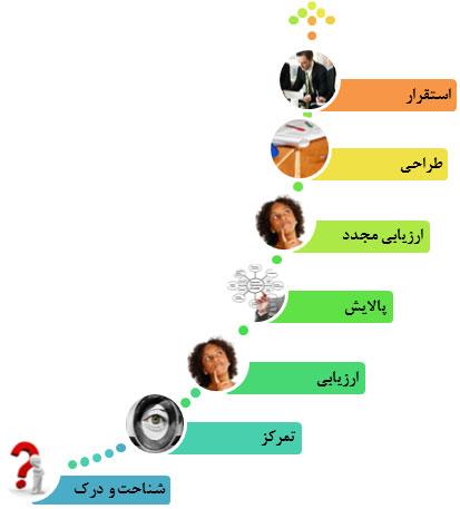 نامگذاری برندینگ iranmct-barnding-naming فرایند نامگذاری