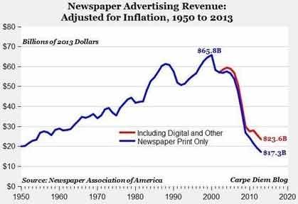 درآمد تبلیغات روزنامه شبکه اجتماعی 2020