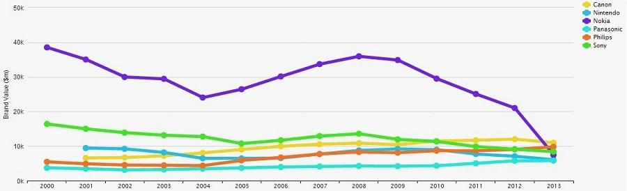 مقایسه برندهای فعال در حوزه الکترونیک و سقوط ارزش برند نوکیا در مقایسه با سایررقیا در سال 2013