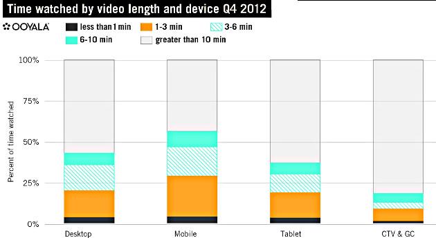 تماشای ویدئو بر روی وسایل موبایل 2012