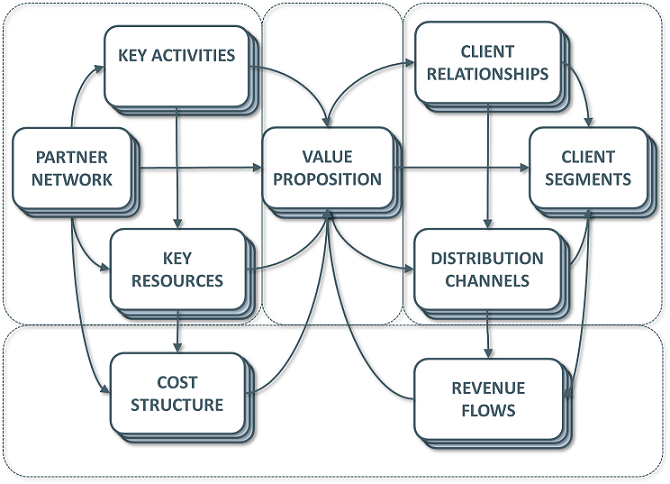 مشاوره طرح کسبوکار تجاری Business Model Canvas طرح توجیهی بیزینس پلن