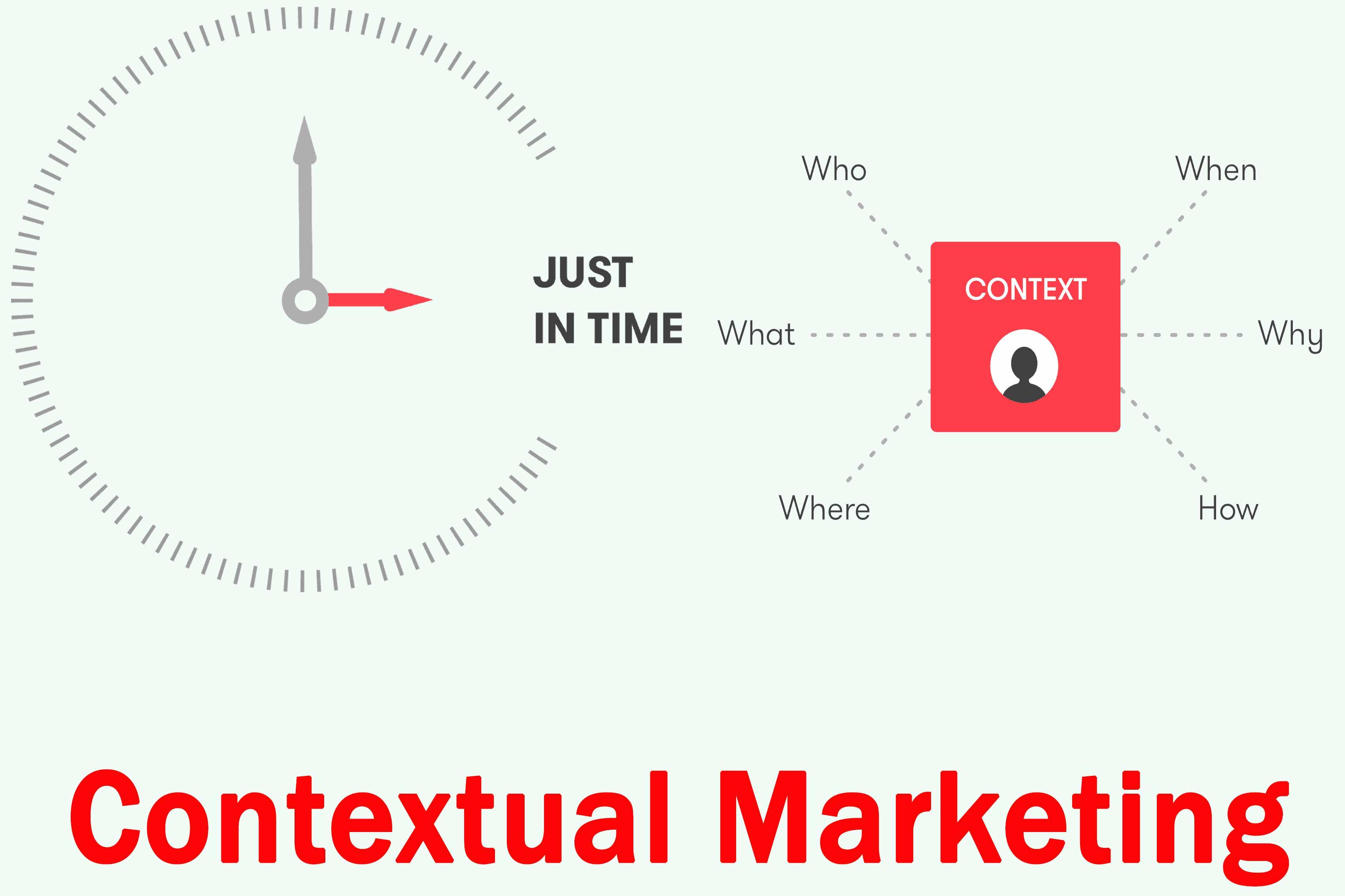 بازاریابی مفهومی Contextual Marketing