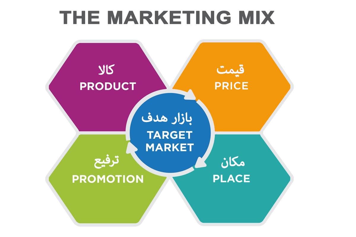 آمیخته بازاریابی ( آمیزه بازاریابی ) 21P's of Marketing Mix آمیخته بازاریابی ، آمیزه بازاریابی ، ترکیب عوامل بازاریابی