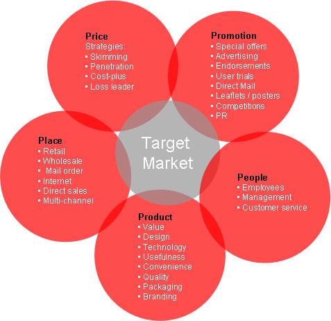 آمیخته بازاریابی marketing mix آمیزه بازاریابی مارکتینگ میکس