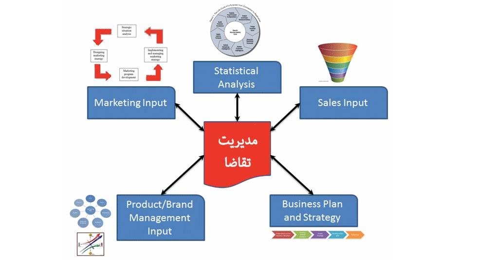 مهندسی فروش مشاوره مهندسی فروش Sales Engineering