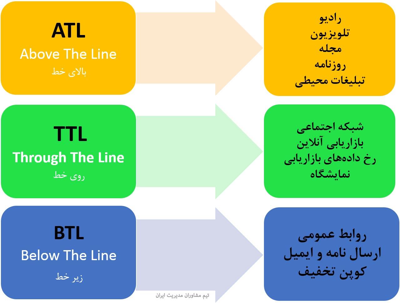 ATL BTL TTL رسانه تبلیغات تبلیغاتی