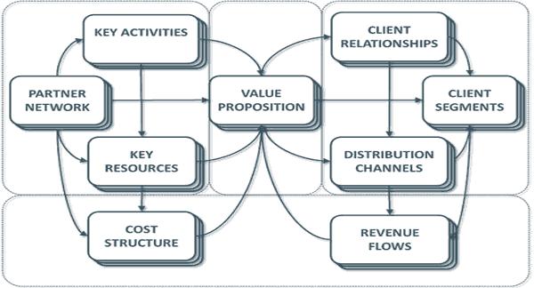 مشاوره طرح کسب و کار تجاری Business Model Canvas طرح توجیهی بیزینس پلن