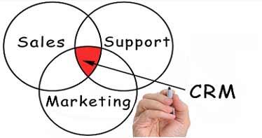 بازاریابی-فروش-CRM