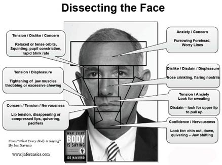 21 حالت چهره زبان بدن