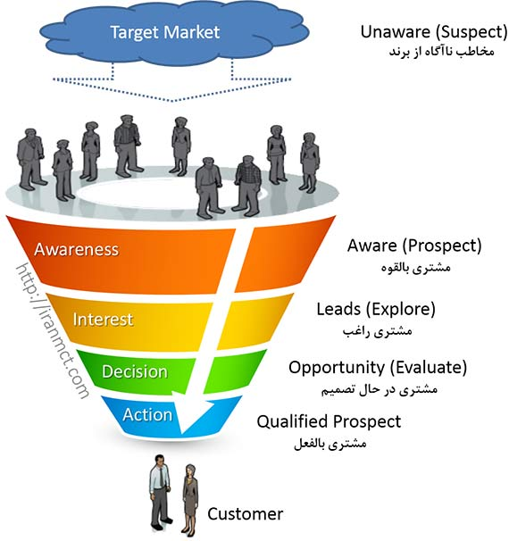 مشتری راغب قیف فروش Sales Funnel  مشتری راغب Lead