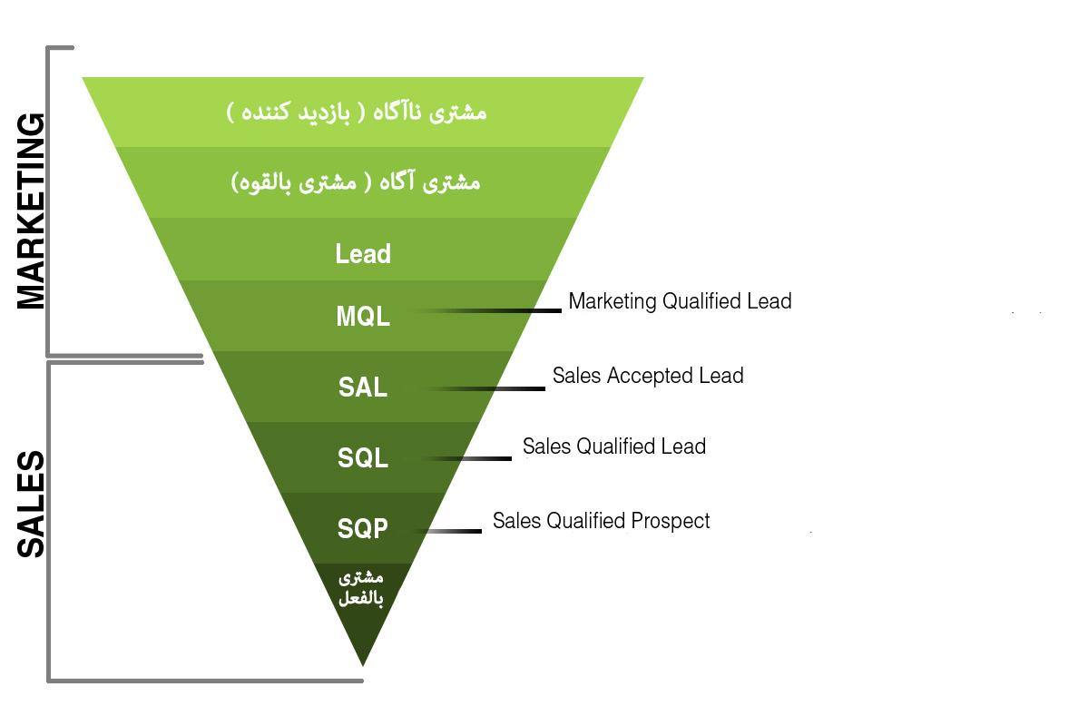 انواع مشتری راغب قیف فروش MQL SQL SAL MQL sales Funnel