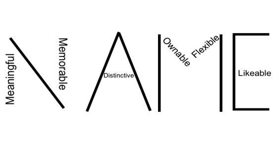 اسم تجاری - روش انتخاب اسم تجاری