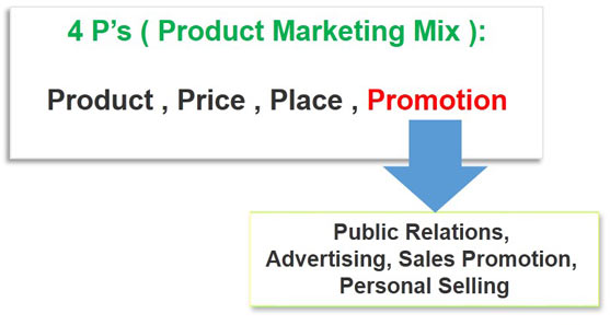 اجزای استراتژی ترفیع پروموشن promotion 4P's ( Product Marketing Mix ):Product , Price , Place , Promotion Promotion :Public relations, Advertising, Sales promotion,Personal Selling