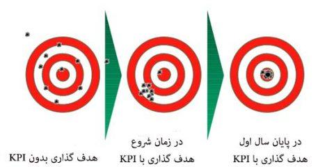 شاخص کلیدی عملکرد KPI Key Performance Indicator