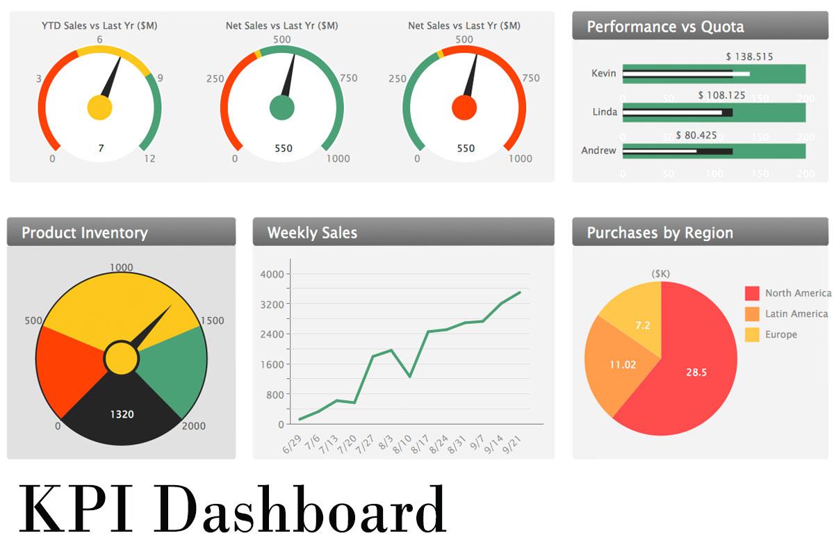 dashboard KPI داشبورد مدیریتی شاخص کلیدی عملکرد