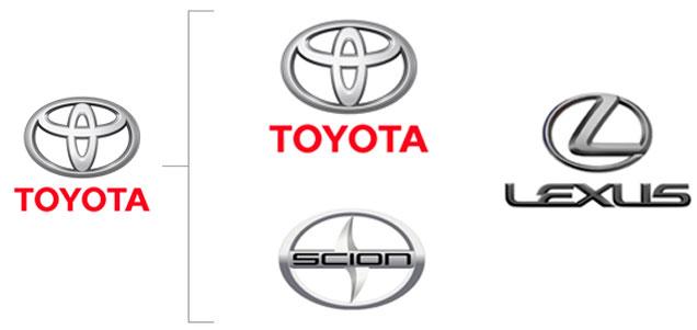 برند ترکیبی ( برند توصیه شده ) Hybrid or Endorsing Brand معماری برند