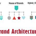 معماری برند چیست ؟ ( خانه برندها , خانه برندی ,  برند ترکیبی )