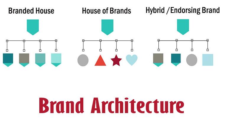معماری برند خانه برندها House of Brands خانه برندی Branded House ترکیبی از هر دو نوع Hybrid Endorsing Brand