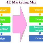 آمیخته بازاریابی 4E به جای آمیخته بازاریابی 4P