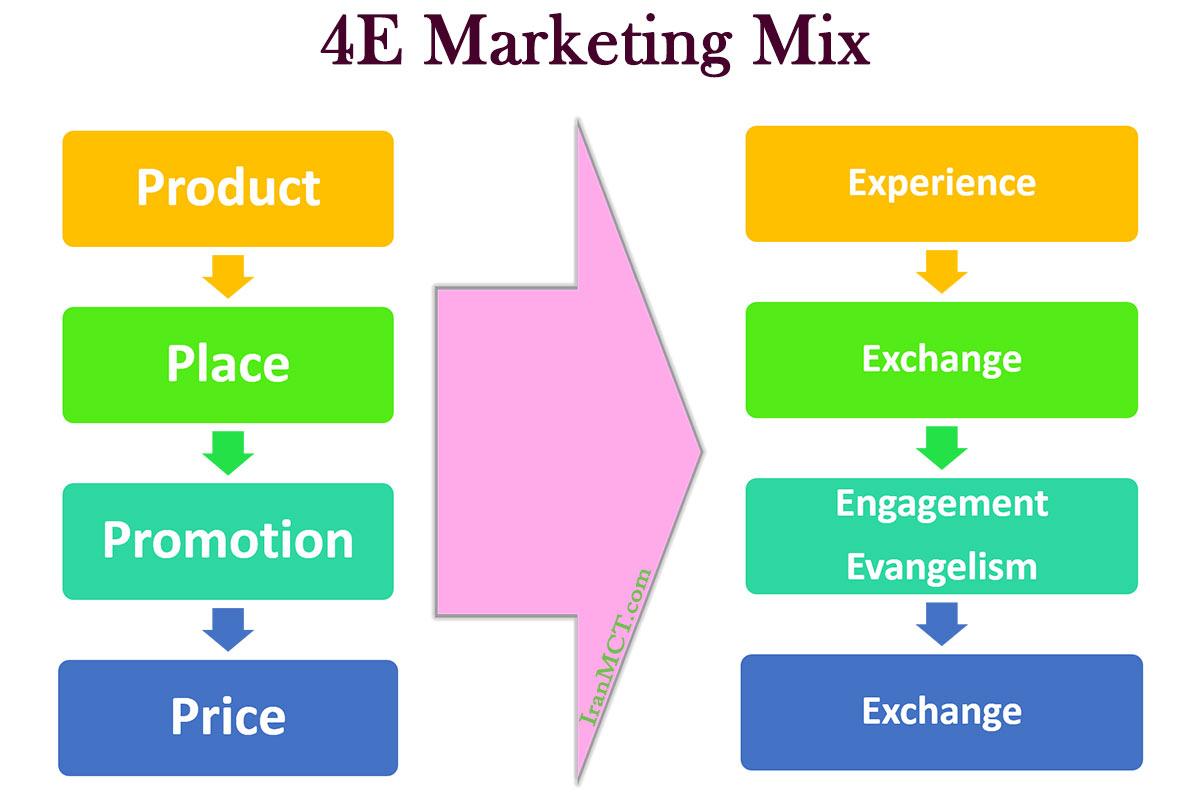 4E بازاریابی به جای 4P بازاریابی آمیخته بازاریابی جدید 4e marketing mix آمیخته بازاریابی 4E