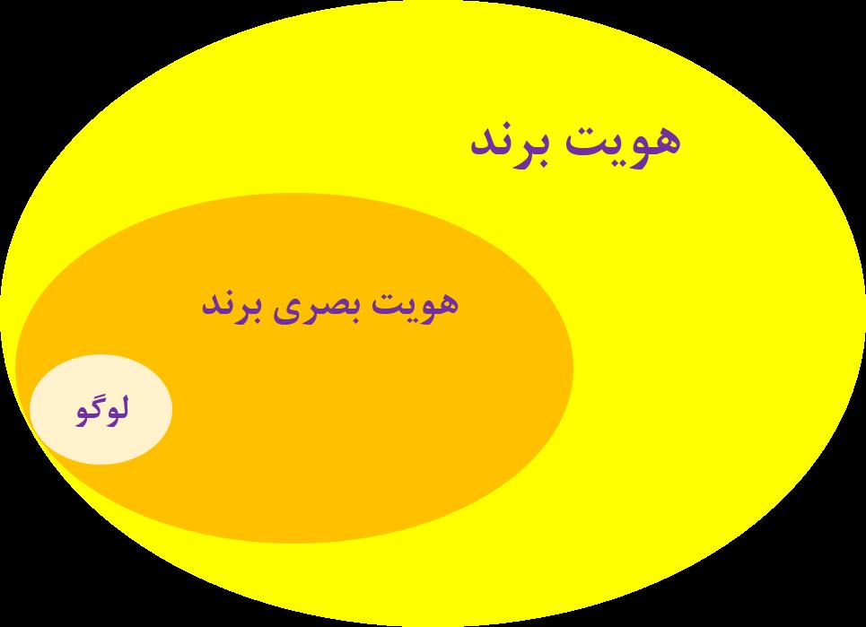 هویت برند لوگو هویت بصری برند