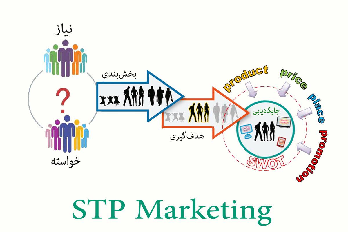 STP بازاریابی marketing هدفگیری targeting بخشبندی strategy segmenting هدفگیری positioning