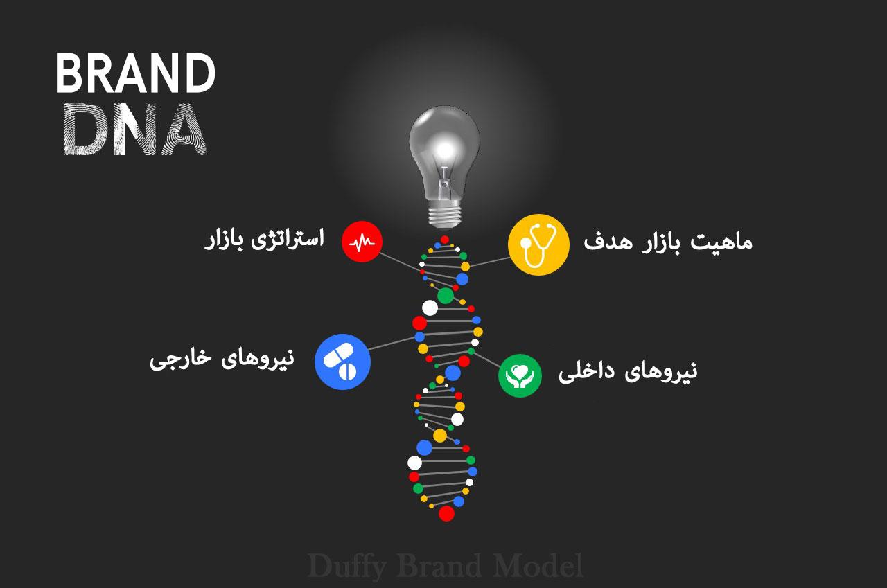 DNA برند چیست ؟ ( عناصر اساسی دی.ان.ای برند )