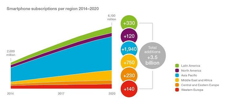 پیش بینی تعداد تلفن هوشمند سال 2020