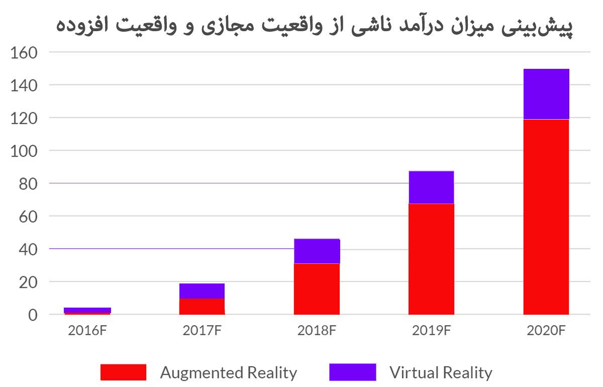 پیشبینی میزان درآمد ناشی واقعیت مجازی واقعیت افزوده واقعیت افزوده در بازاریابی و فروش