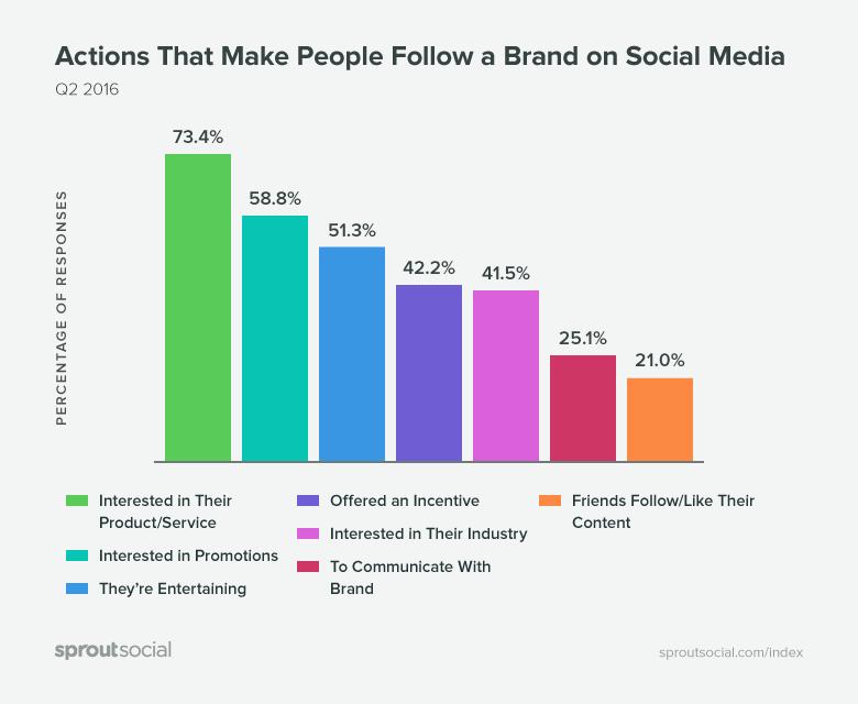 follow فالوکردن چه عواملی سبب فالو یا آنفالو کردن برند در شبکه فرهنگی و اجتماعی میمی شود ؟