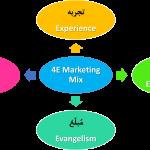 آمیختهبازاریابی 4E – آمیخته بازاریابی بر اساس تجربه