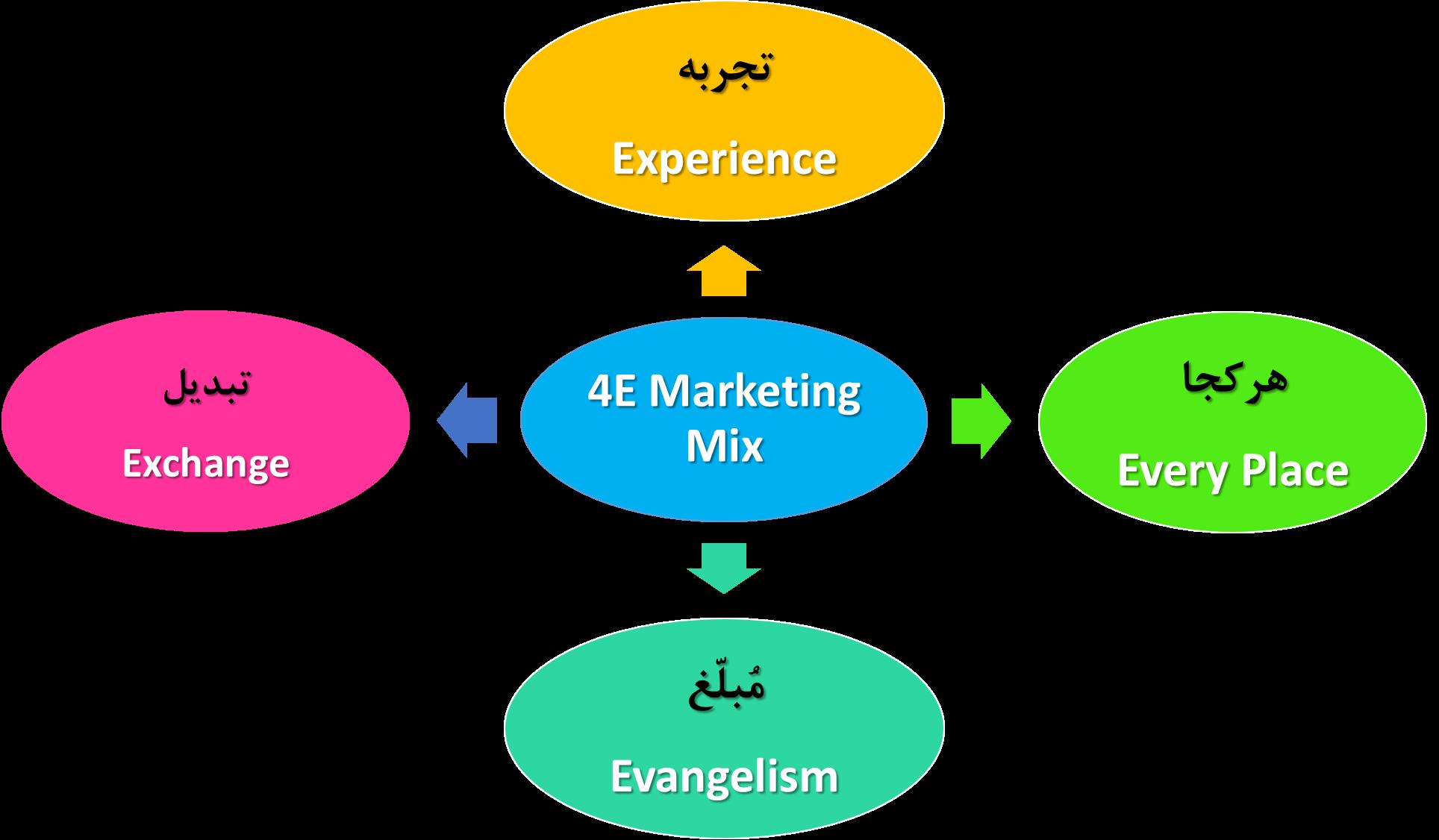 آمیخته بازاریابی ۴E – آمیخته بازاریابی بر اساس تجربه