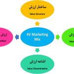 آمیخته بازاریابی4V  – آمیخته بازاریابی بر اساس ارزش
