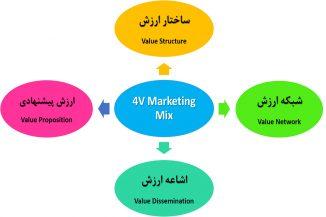 آمیخته بازاریابی بر اساس تجربه ۴E Marketing Mix ) 4E = ۴ Experience ) آمیخته بازاریابی ۴V