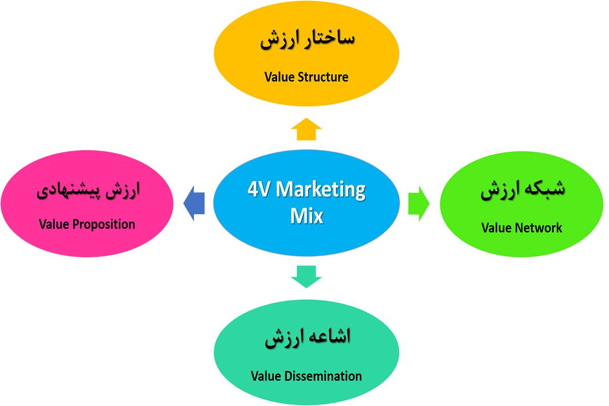 آمیخته بازاریابی بر اساس تجربه ۴E Marketing Mix ) 4E = ۴ Experience ) آمیخته بازاریابی4V