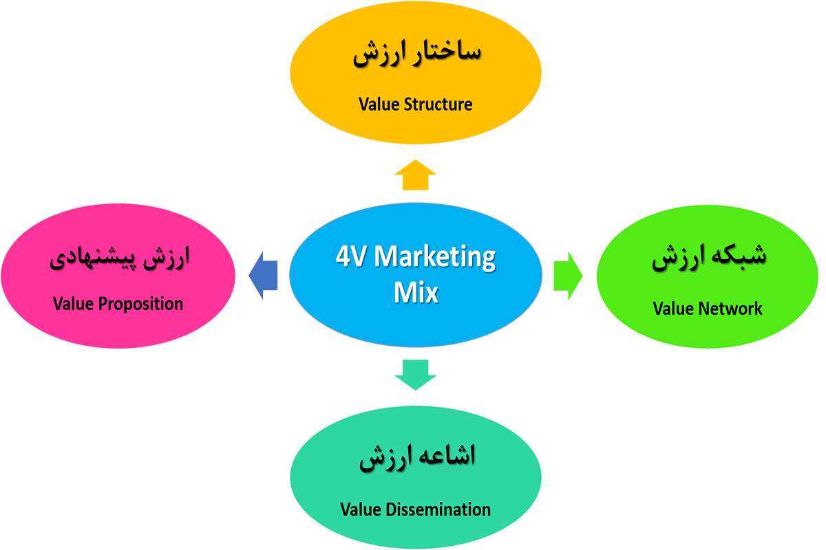 4value marketing mix آمیخته بازاریابی 4v آمیخته بازاریابی۴V  – آمیخته بازاریابی بر اساس ارزش